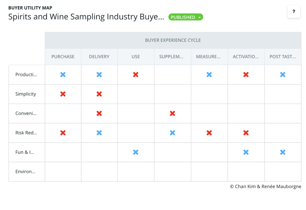 Buyer Utility Map for Spirits