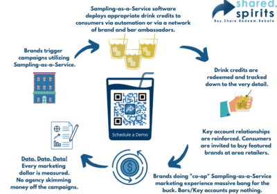 Marketing Your Beverage Program with Sampling as a Service Software